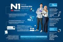 Prijavi se za N1 ljetnu novinarsku radionicu!